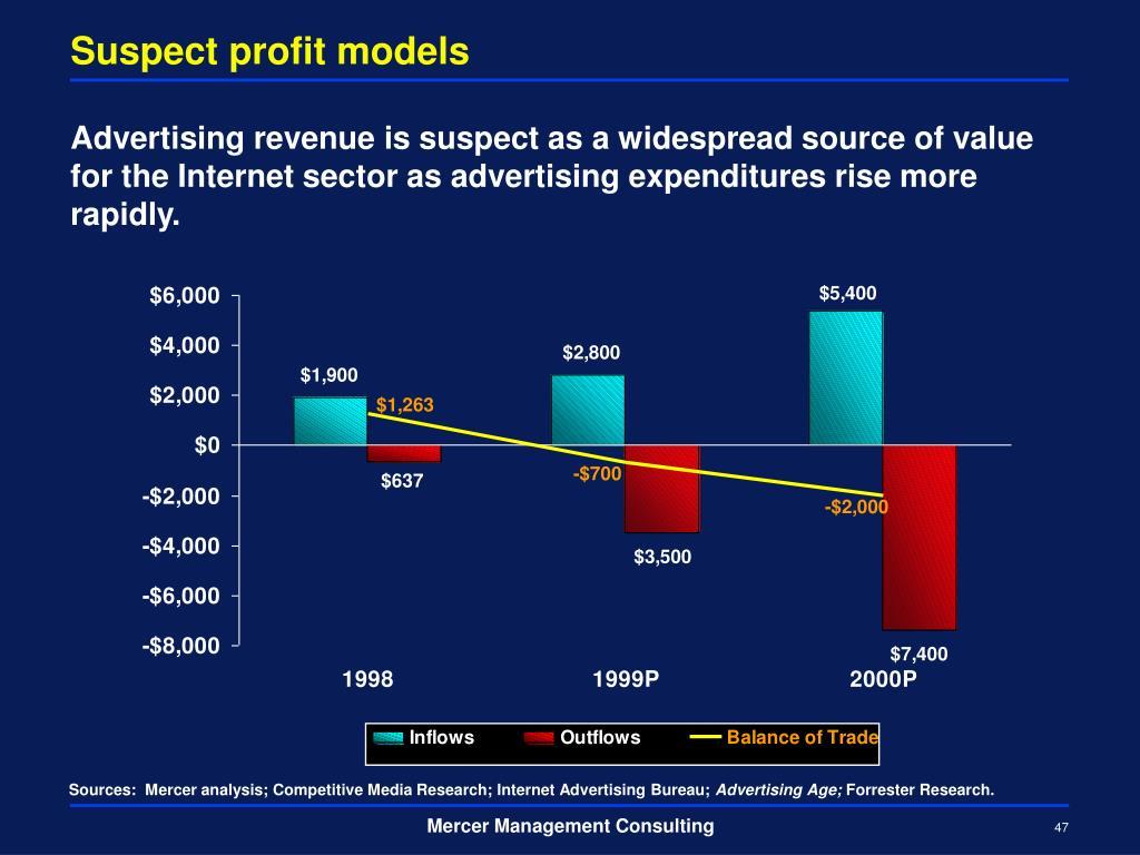 Suspect profit models