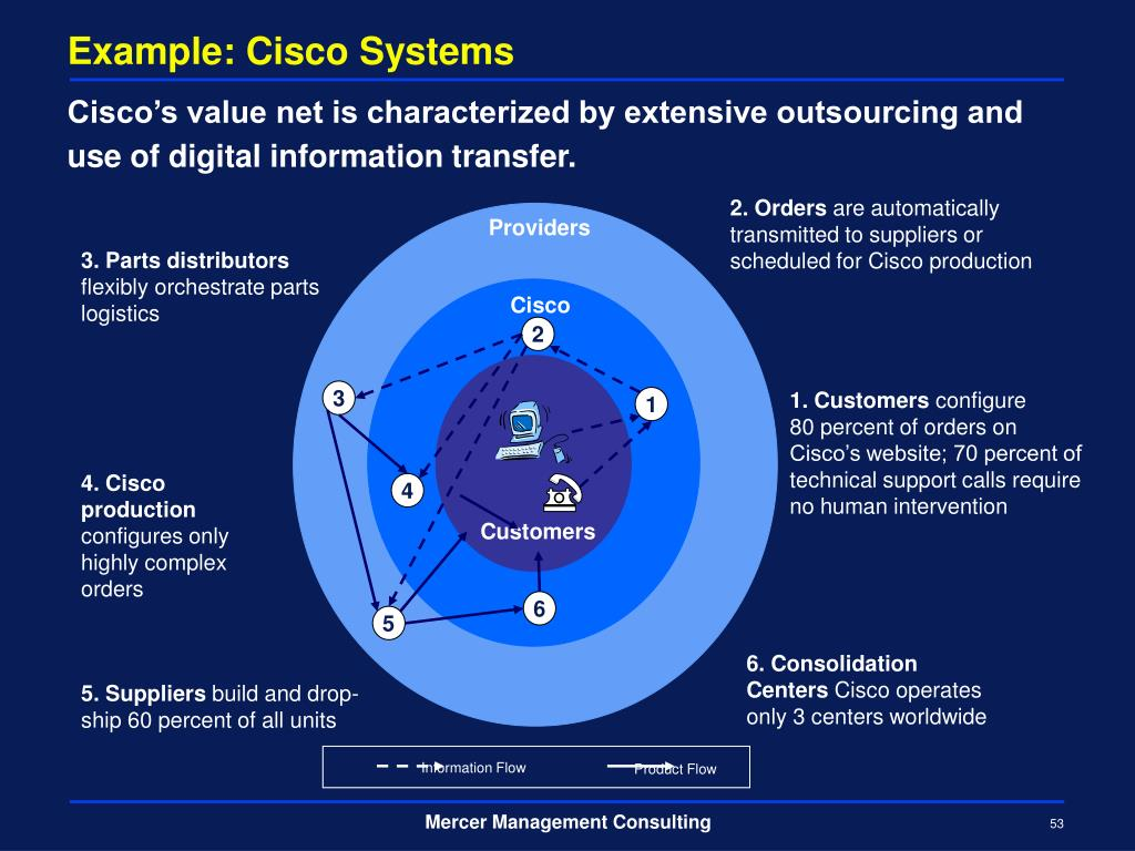 Example: Cisco Systems
