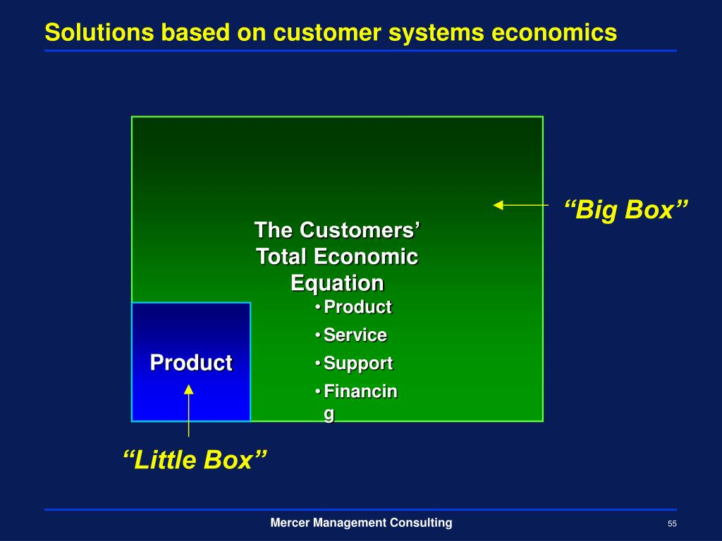 Solutions based on customer systems economics