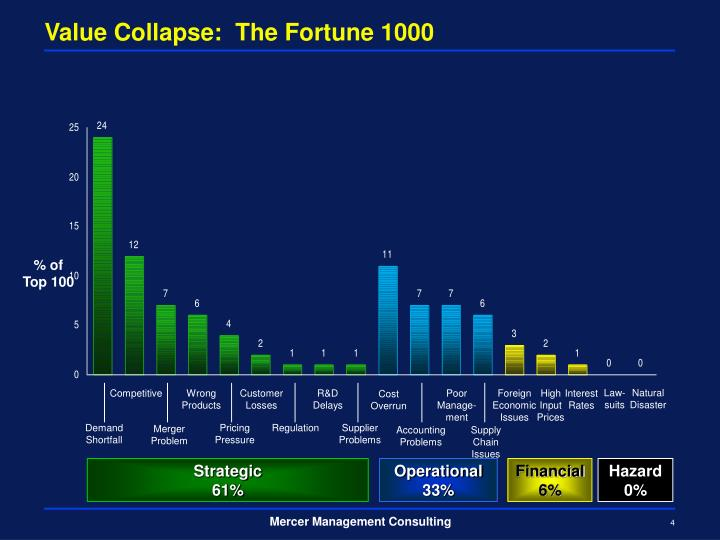 Value collapse the fortune 1000