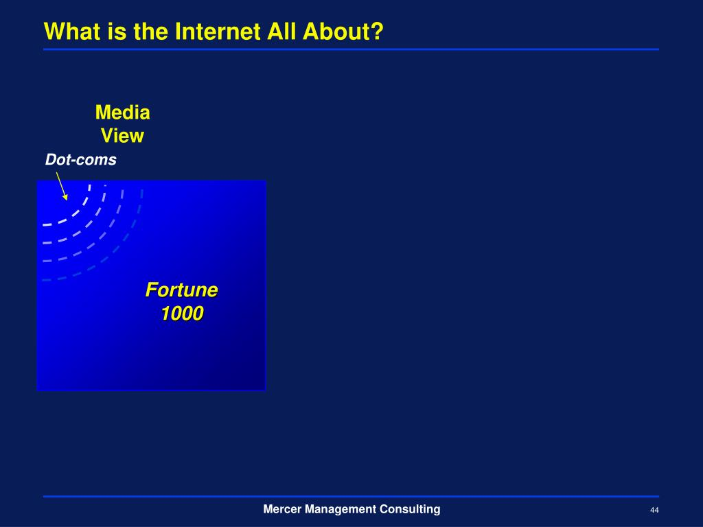 What is the Internet All About?