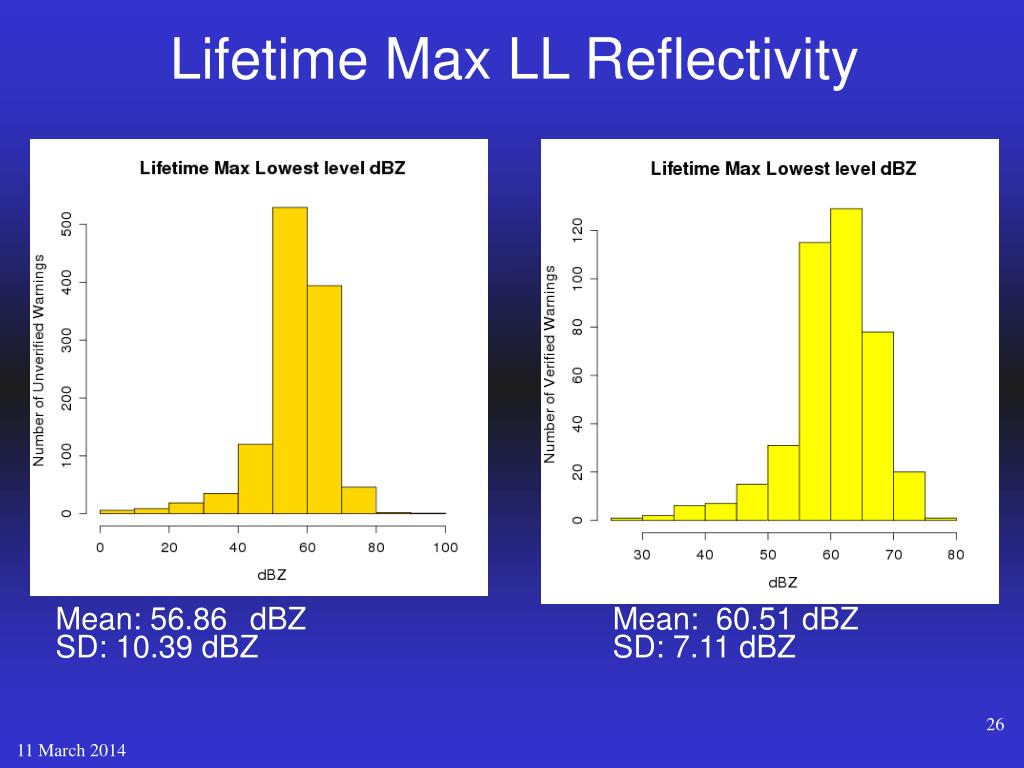Lifetime Max LL Reflectivity