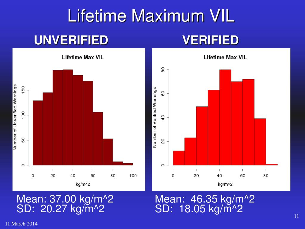 Lifetime Maximum VIL