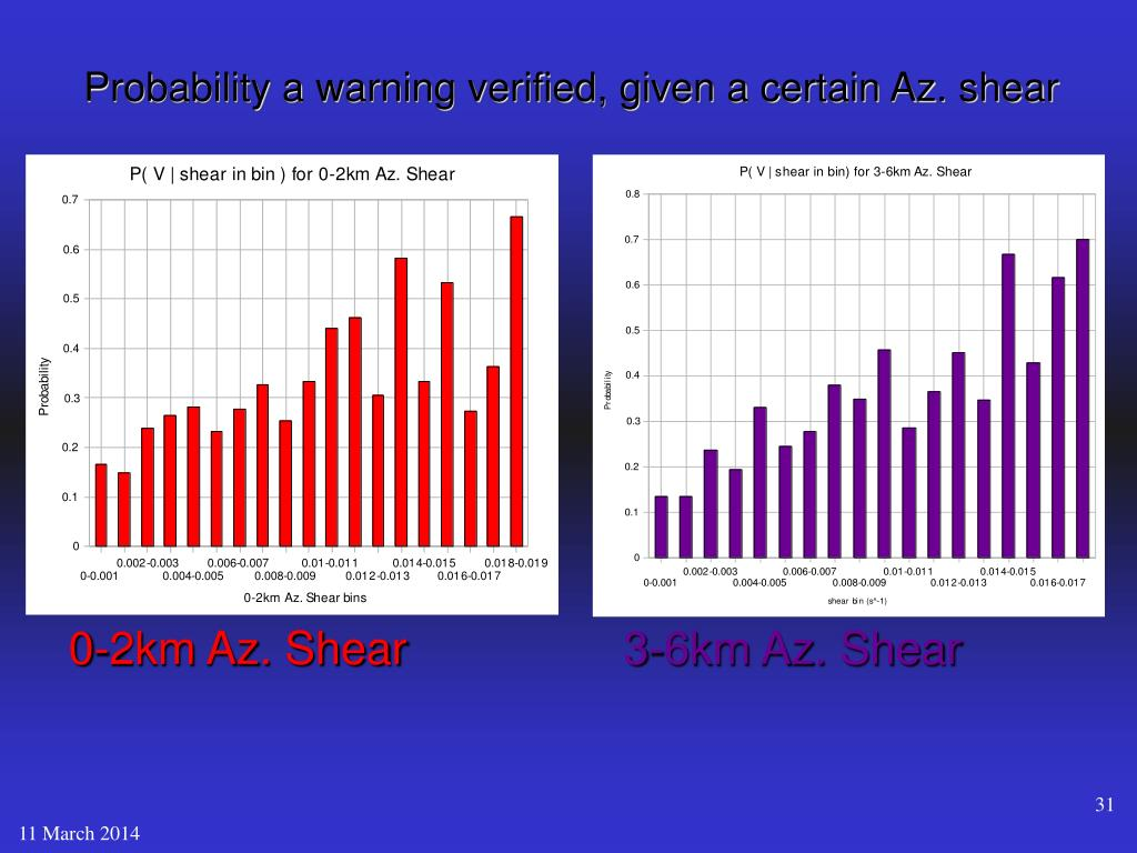 Probability a warning verified, given a certain Az. shear
