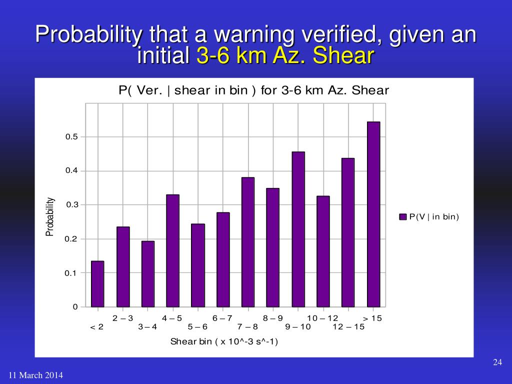 Probability that a warning verified, given an initial