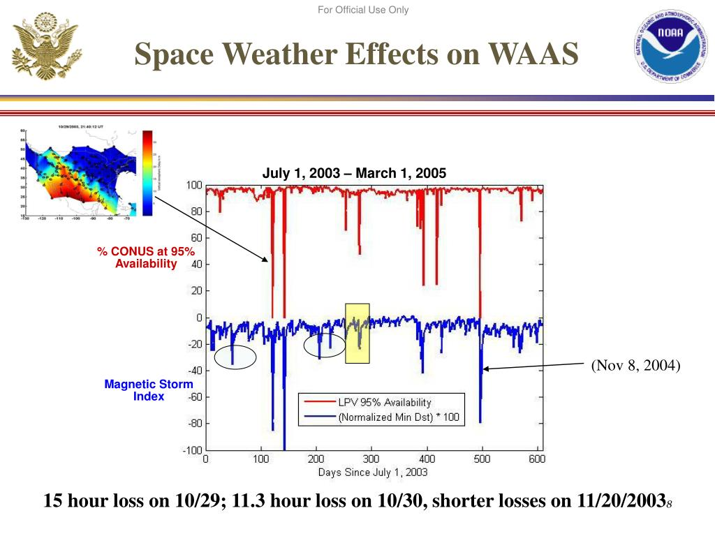 Space Weather Effects on WAAS