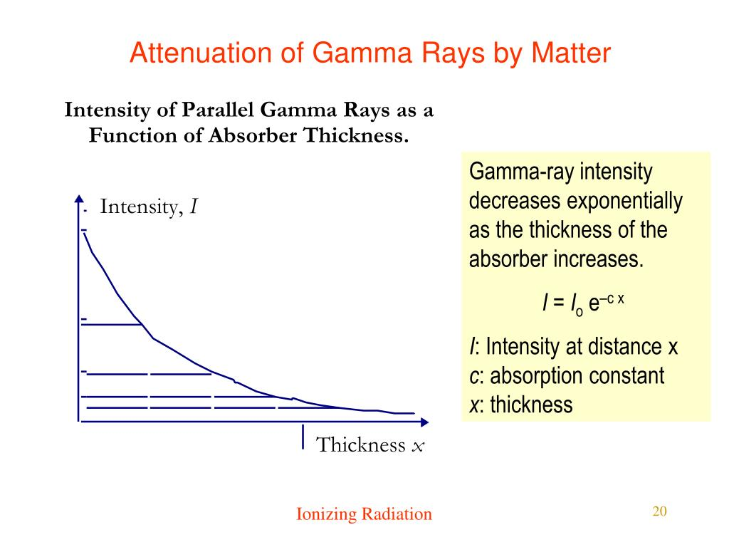 Attenuation of Gamma Rays by Matter