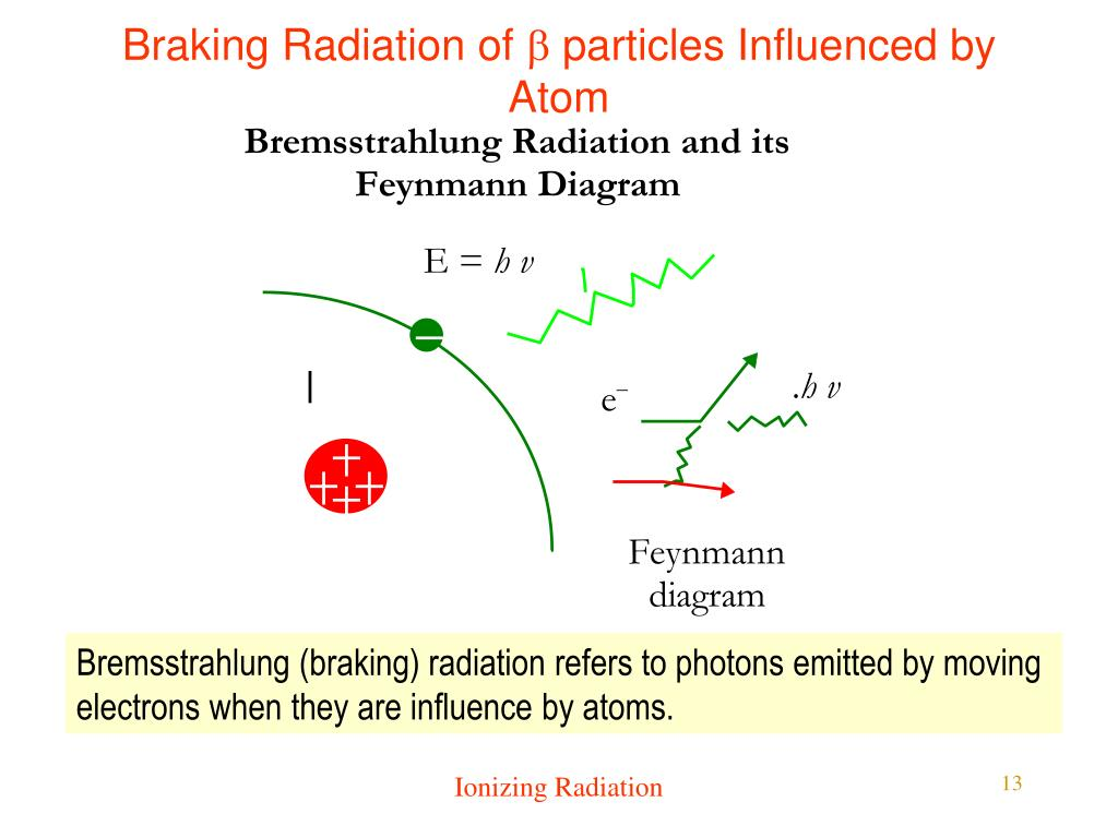 Braking Radiation of