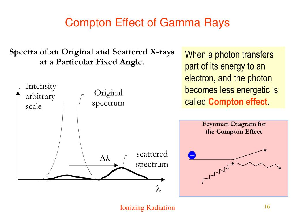 Compton Effect of Gamma Rays