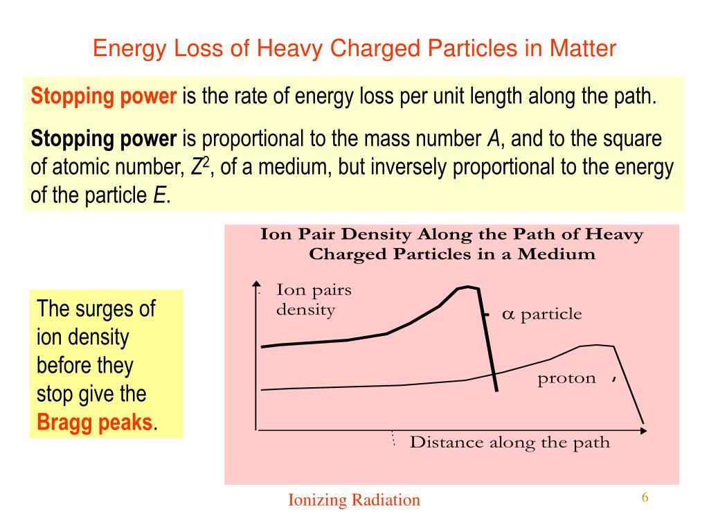 Energy Loss of Heavy Charged Particles in Matter