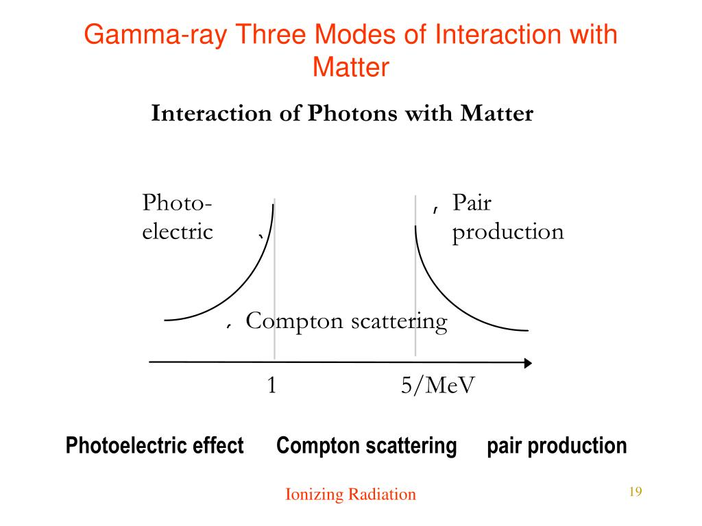 Gamma-ray Three Modes of Interaction with Matter