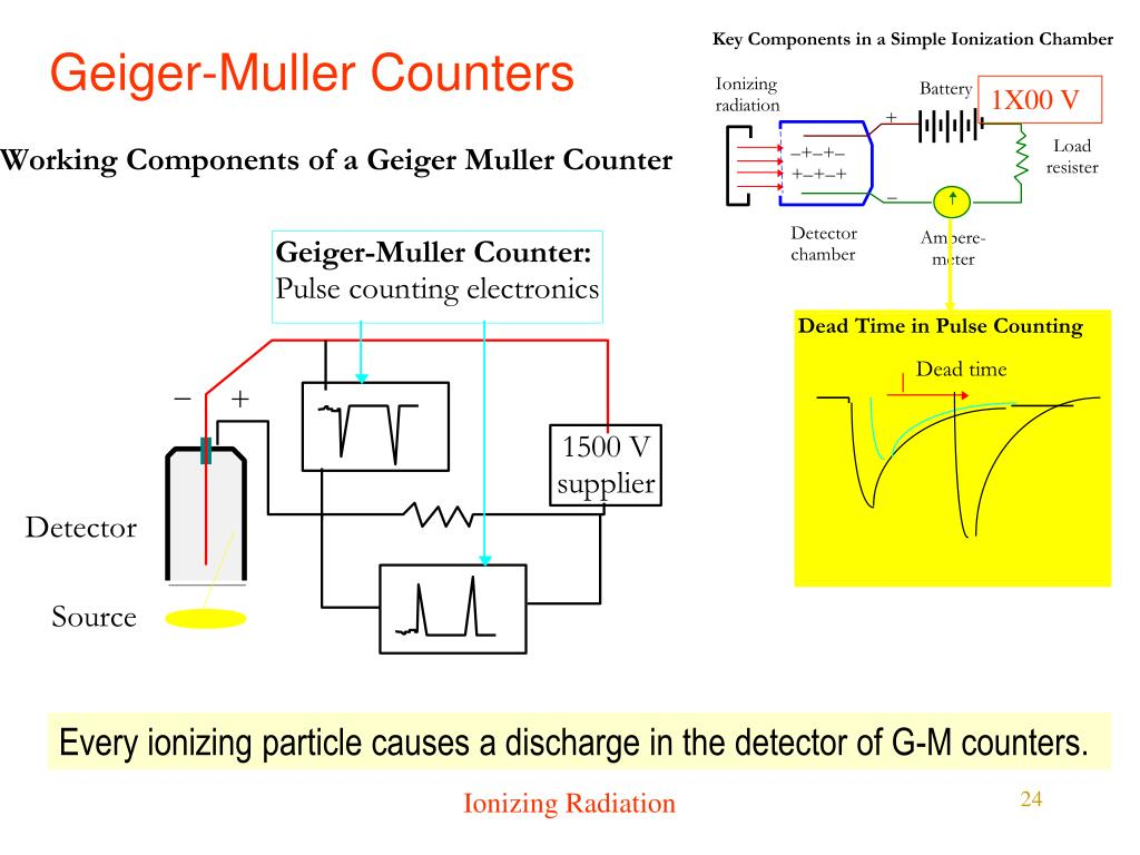 Geiger-Muller Counters