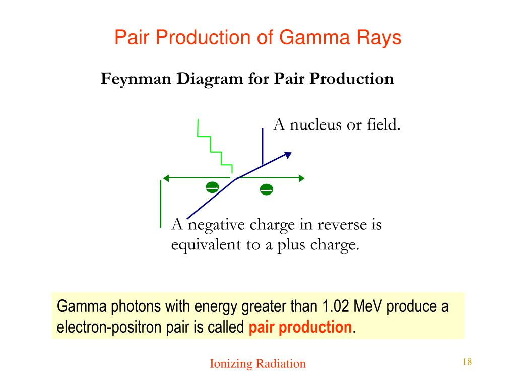Pair Production of Gamma Rays
