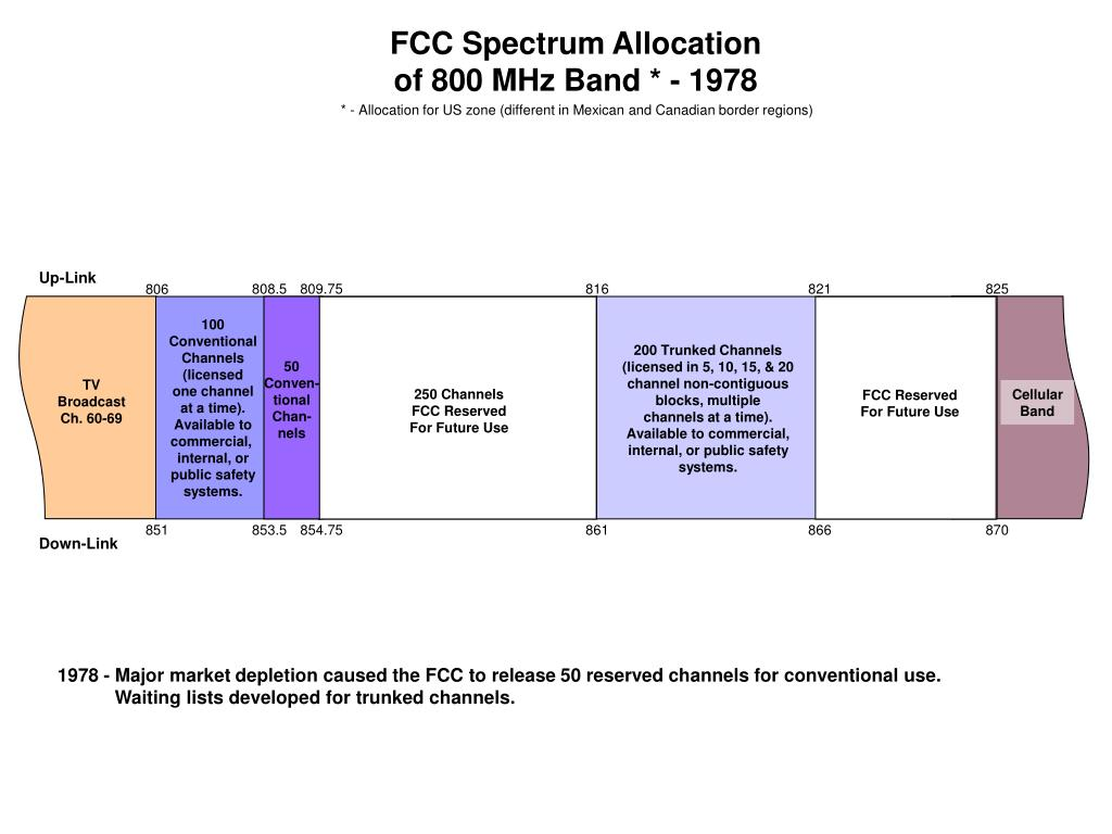 FCC Spectrum Allocation