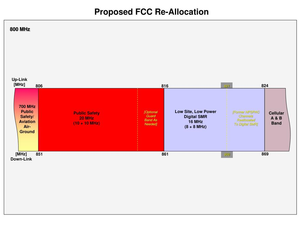 Proposed FCC Re-Allocation