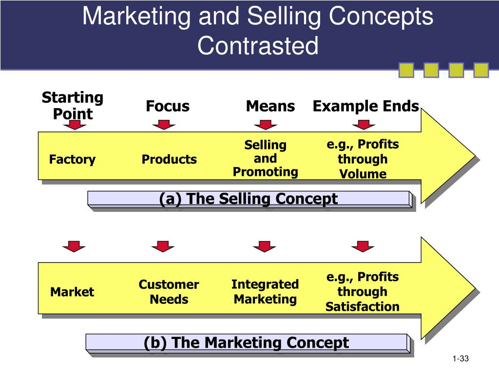 (a) The Selling Concept