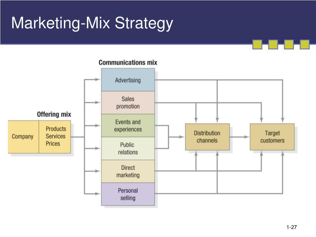 Marketing-Mix Strategy