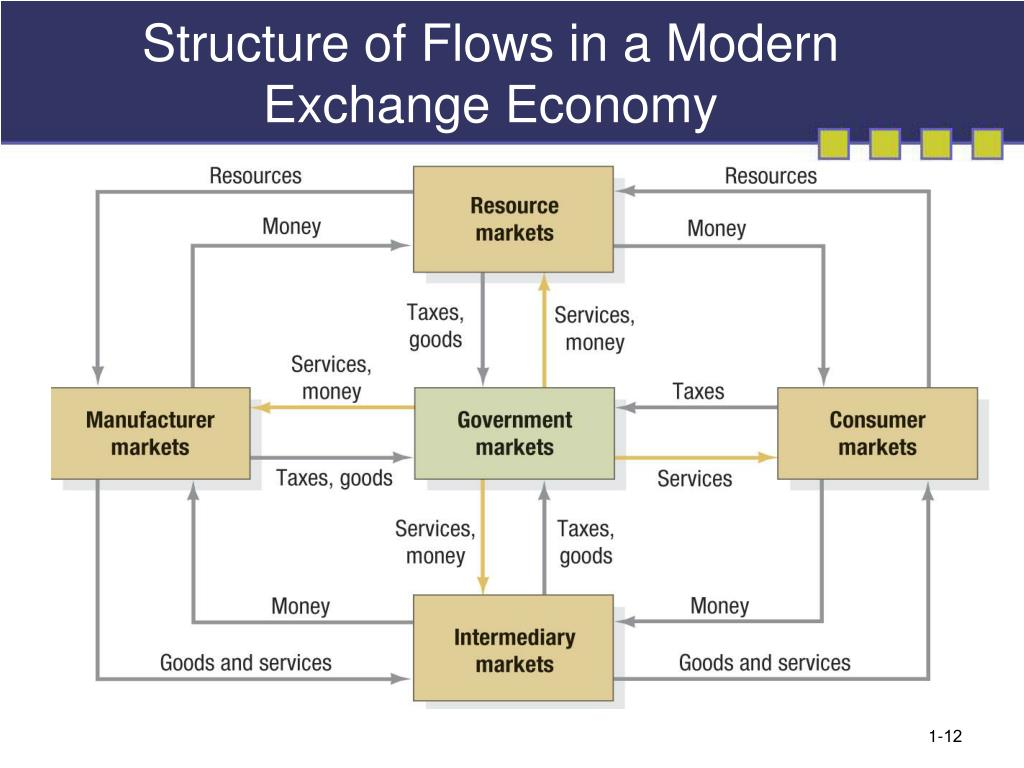 Structure of Flows in a Modern Exchange Economy