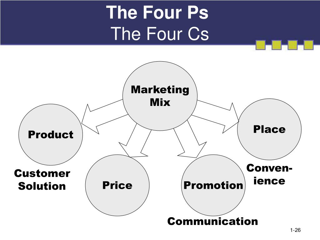 The Four Ps
