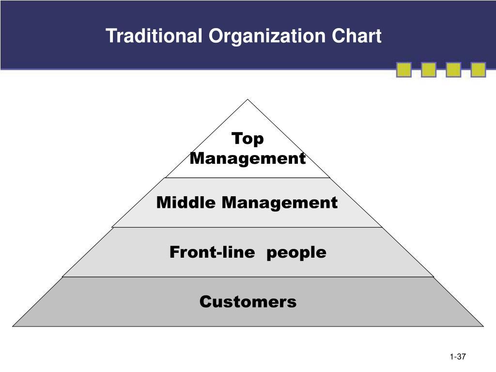Traditional Organization Chart