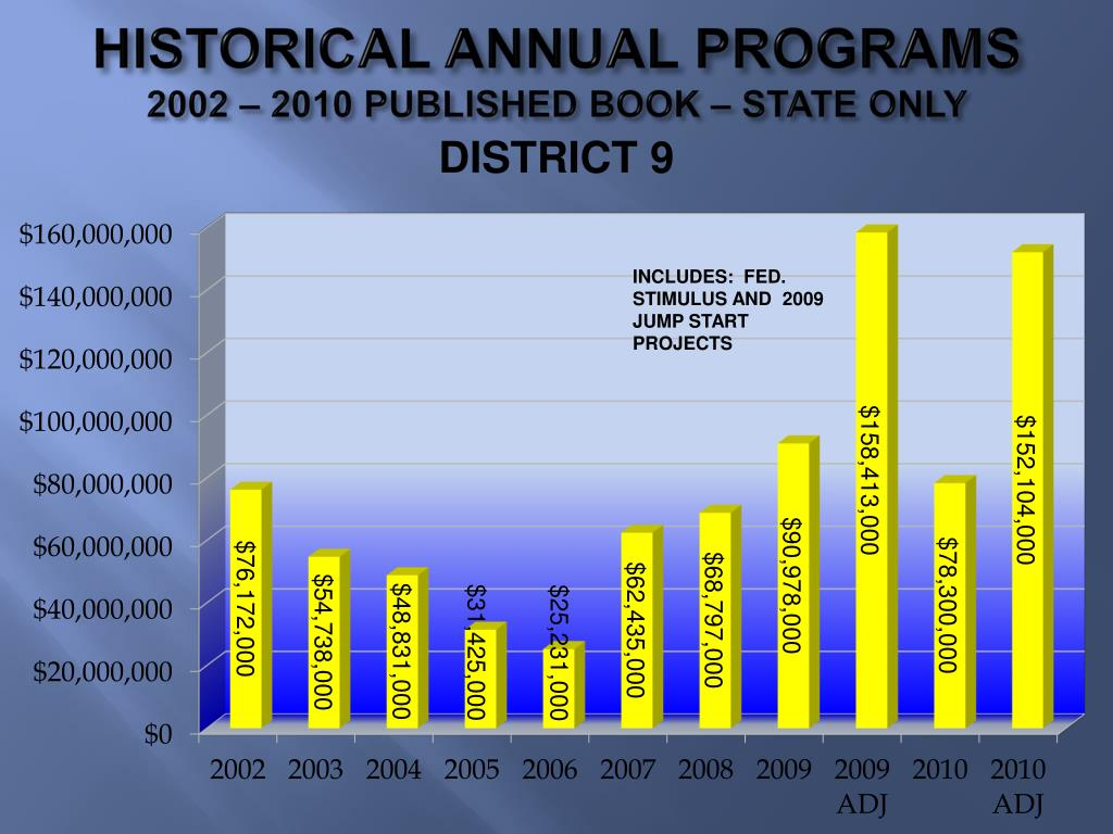 HISTORICAL ANNUAL PROGRAMS