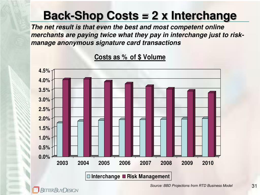 Back-Shop Costs = 2 x Interchange