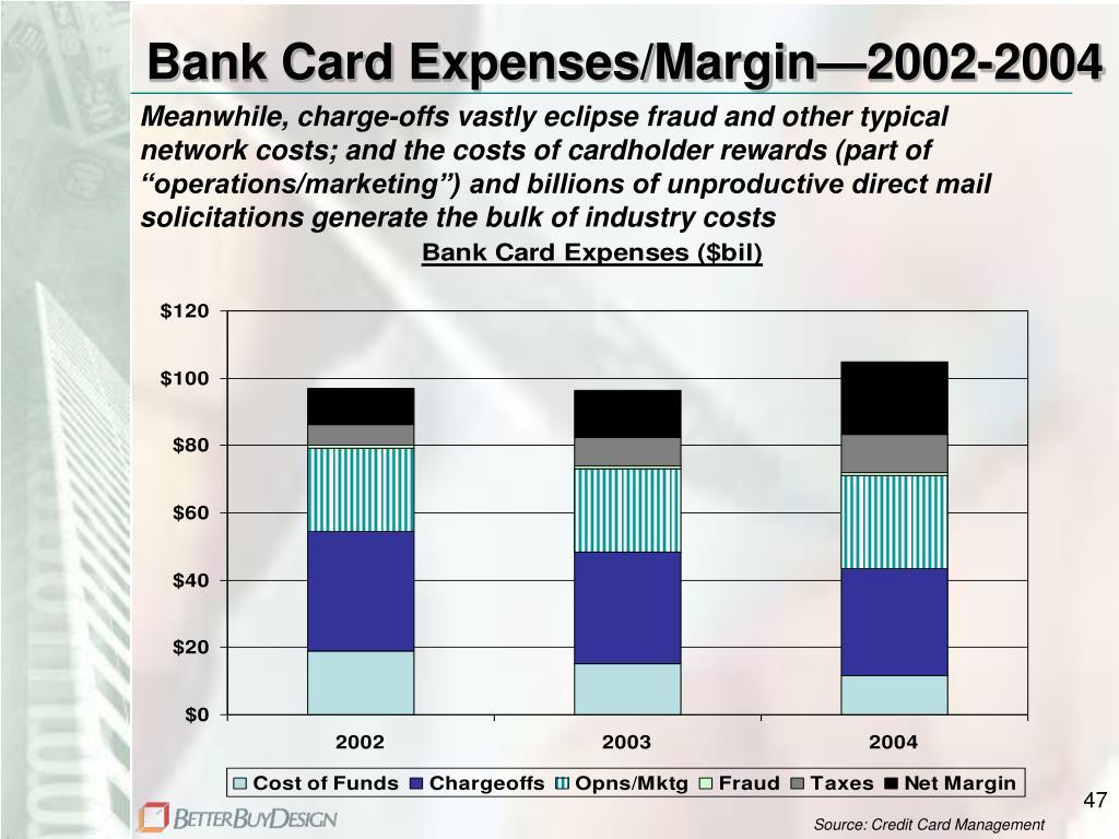 Bank Card Expenses/Margin—2002-2004