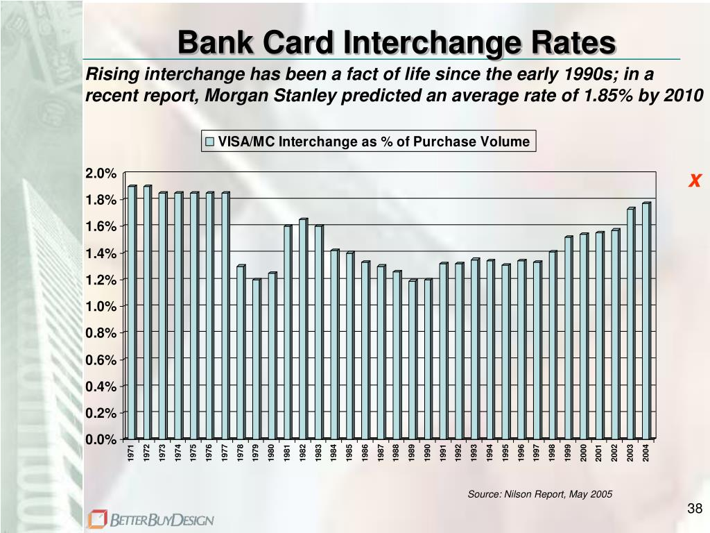 Bank Card Interchange Rates