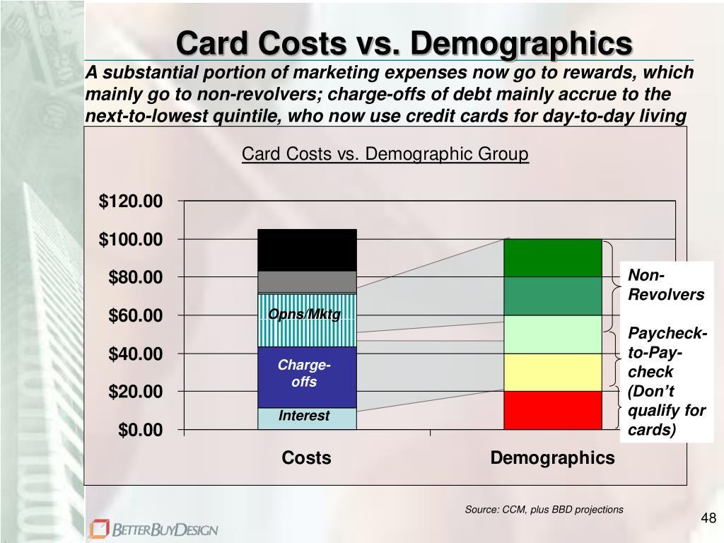 Card Costs vs. Demographics