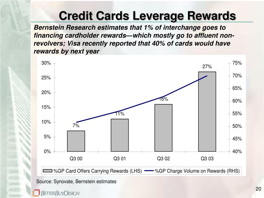 Credit Cards Leverage Rewards