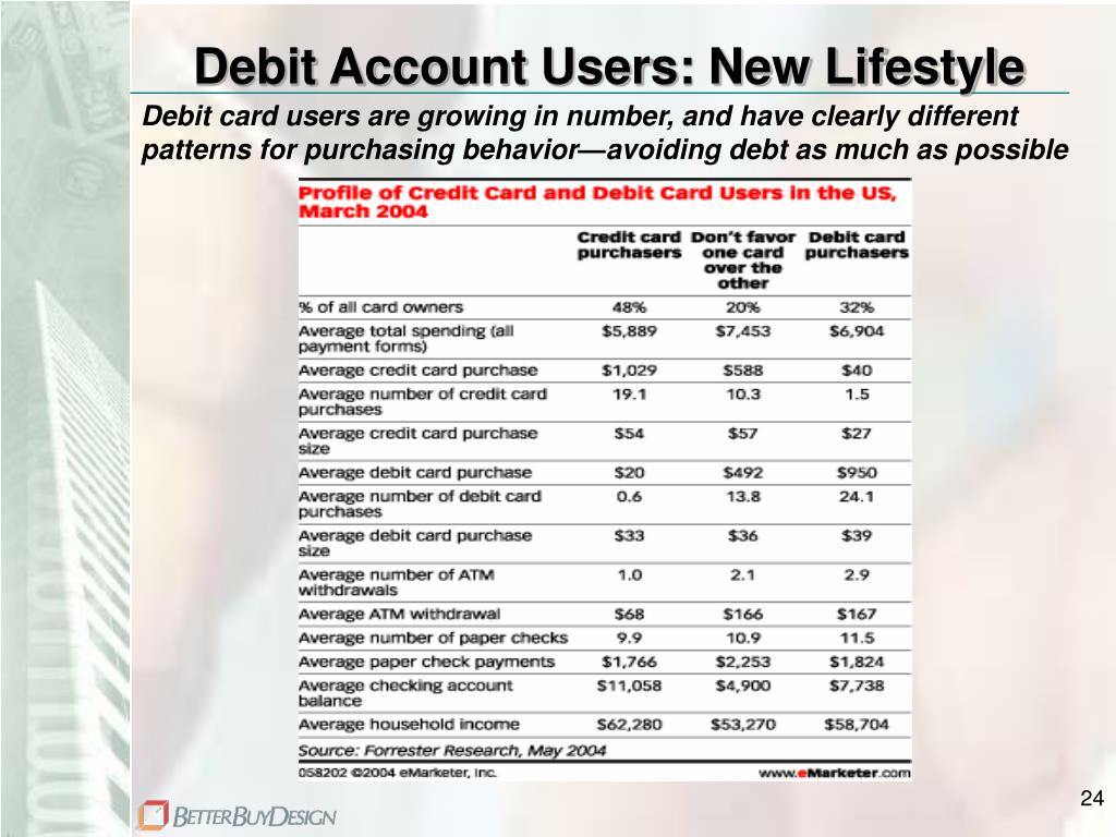 Debit Account Users: New Lifestyle