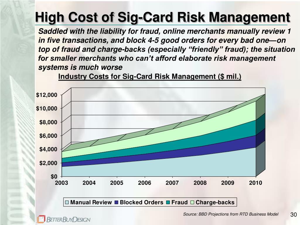 High Cost of Sig-Card Risk Management