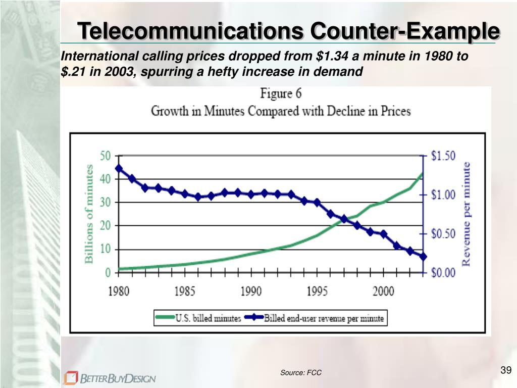 Telecommunications Counter-Example