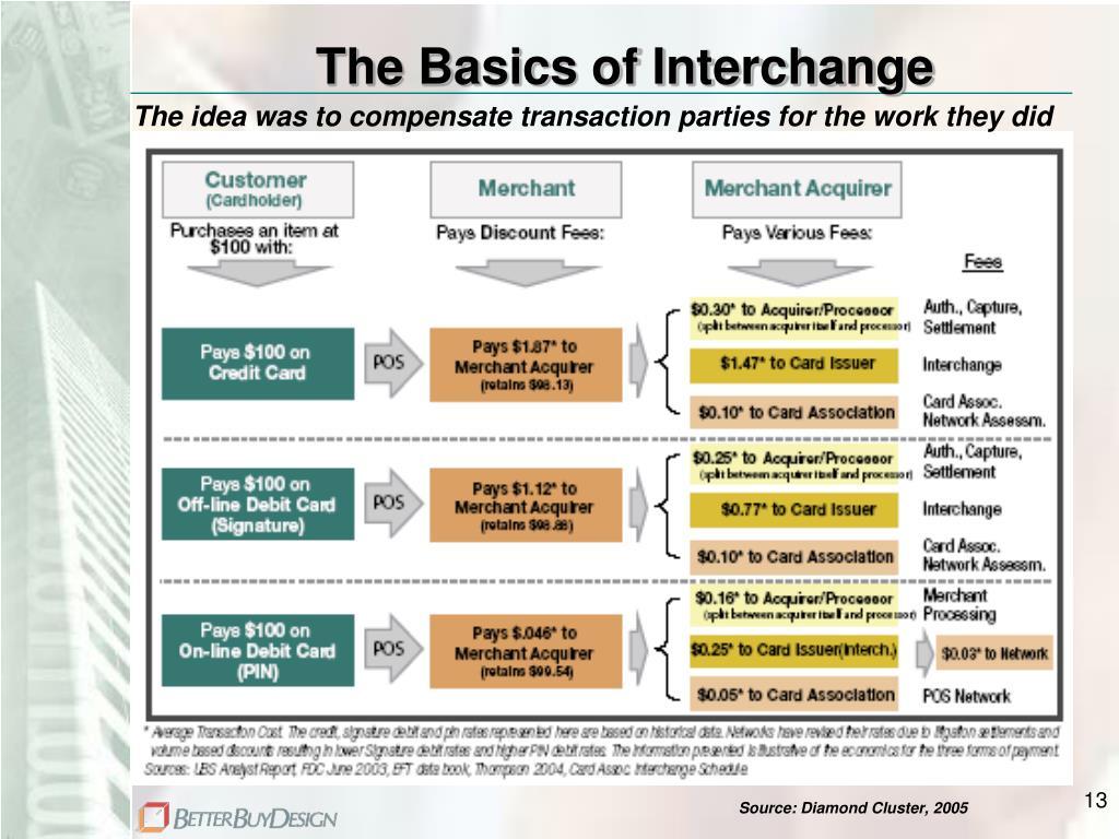 The Basics of Interchange
