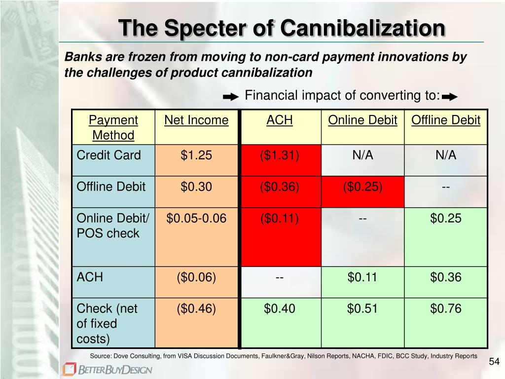 The Specter of Cannibalization