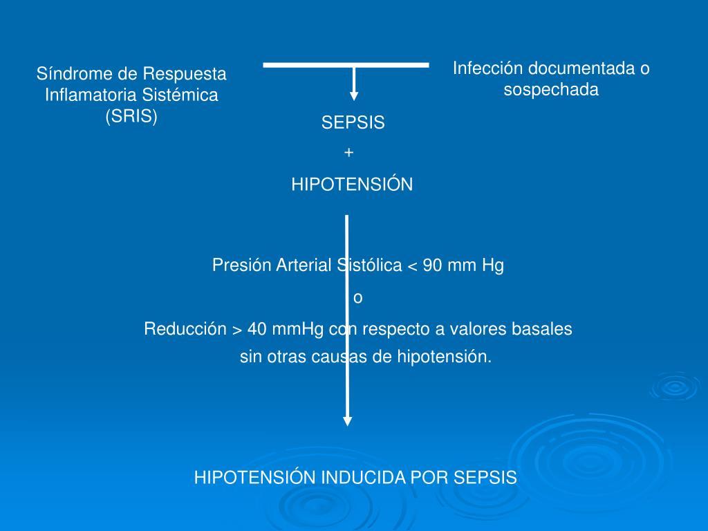 Presión Arterial Sistólica < 90 mm Hg