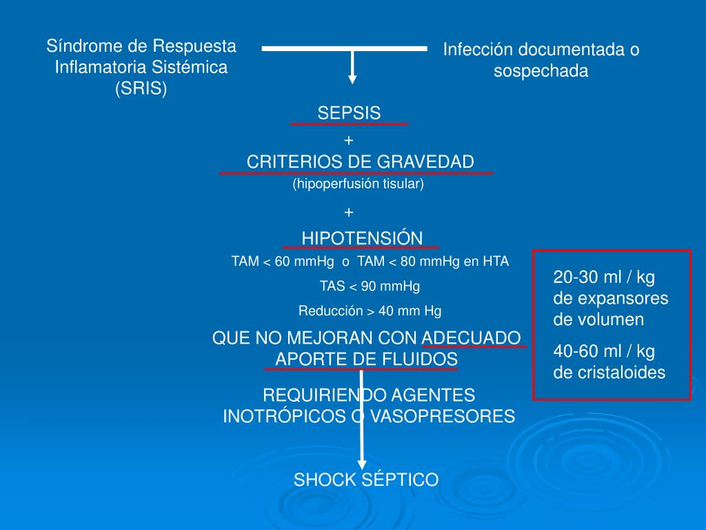 Síndrome de Respuesta Inflamatoria Sistémica (SRIS)