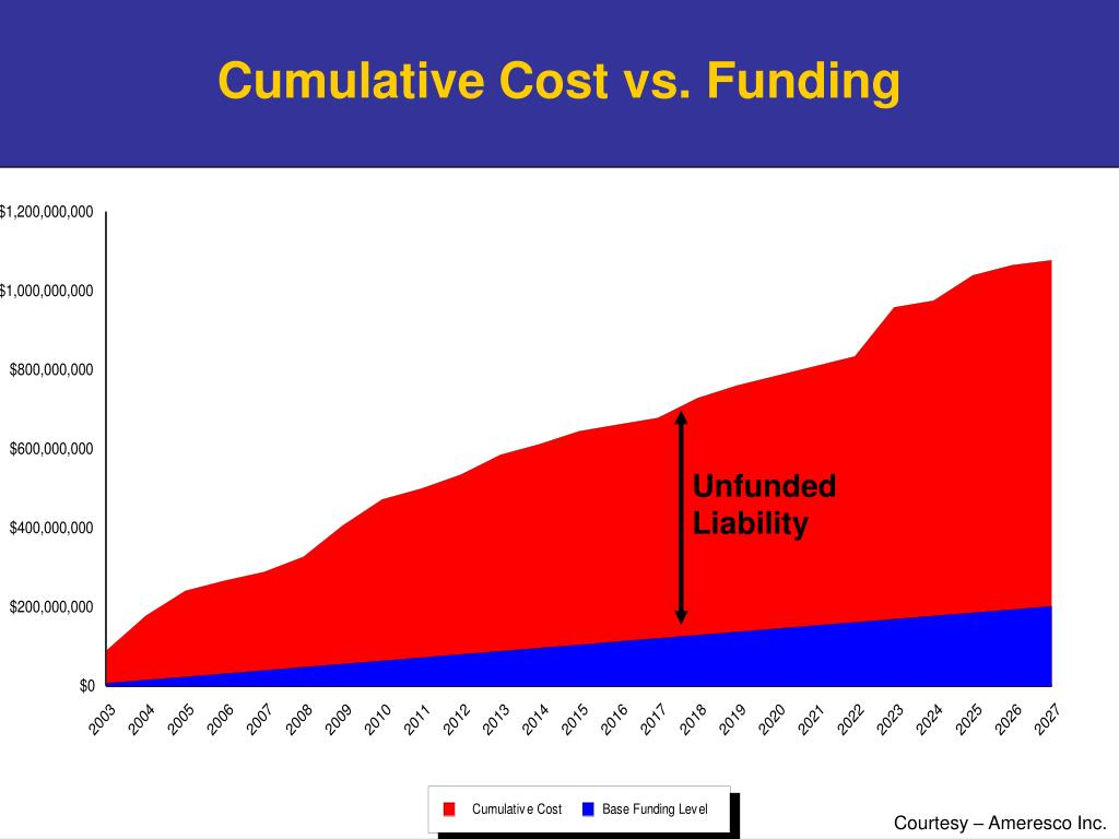 Unfunded Liability