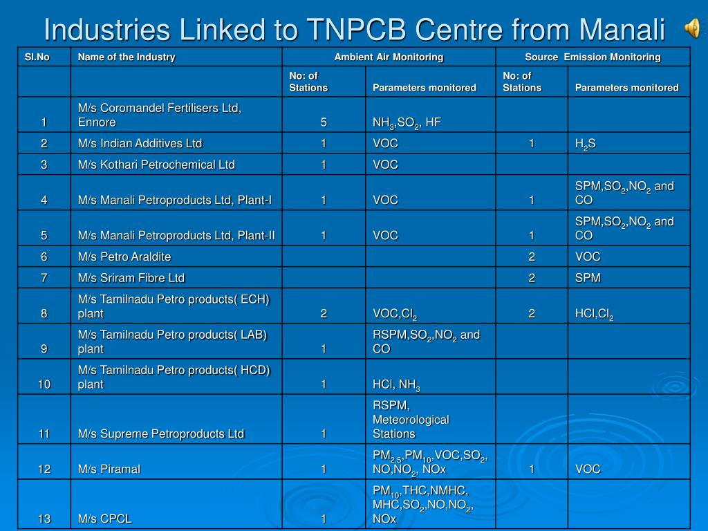 Industries Linked to TNPCB Centre from Manali