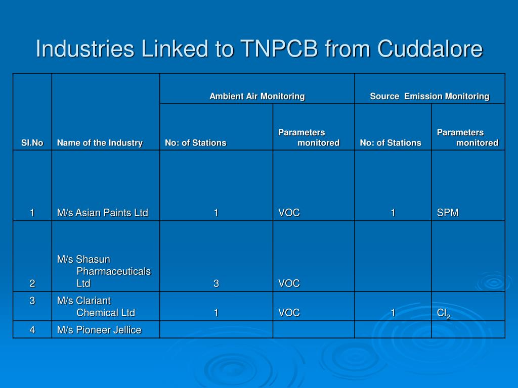 Industries Linked to TNPCB from Cuddalore