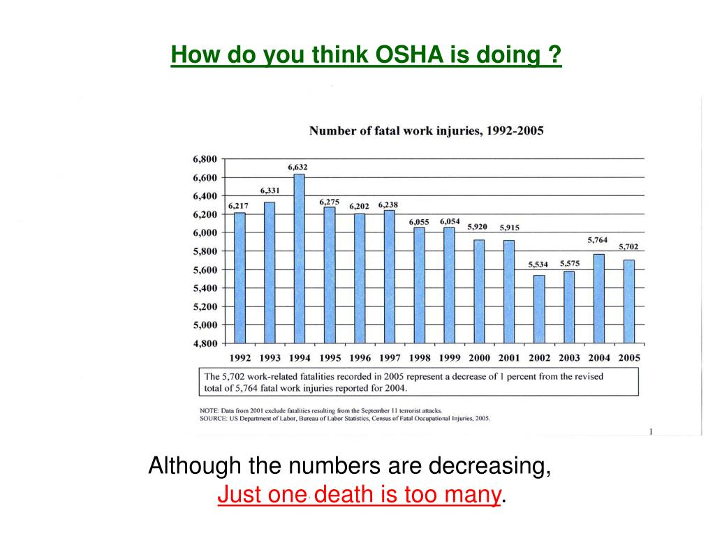 How do you think OSHA is doing ?