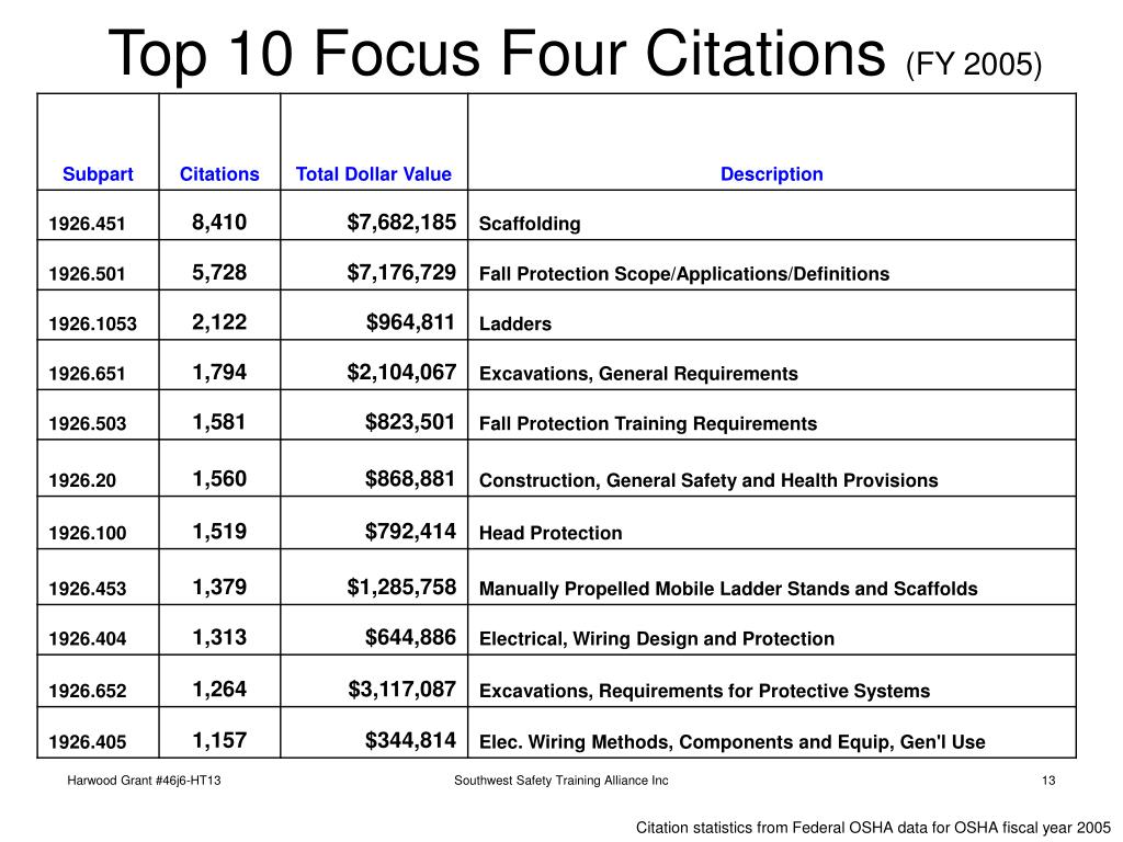 Top 10 Focus Four Citations