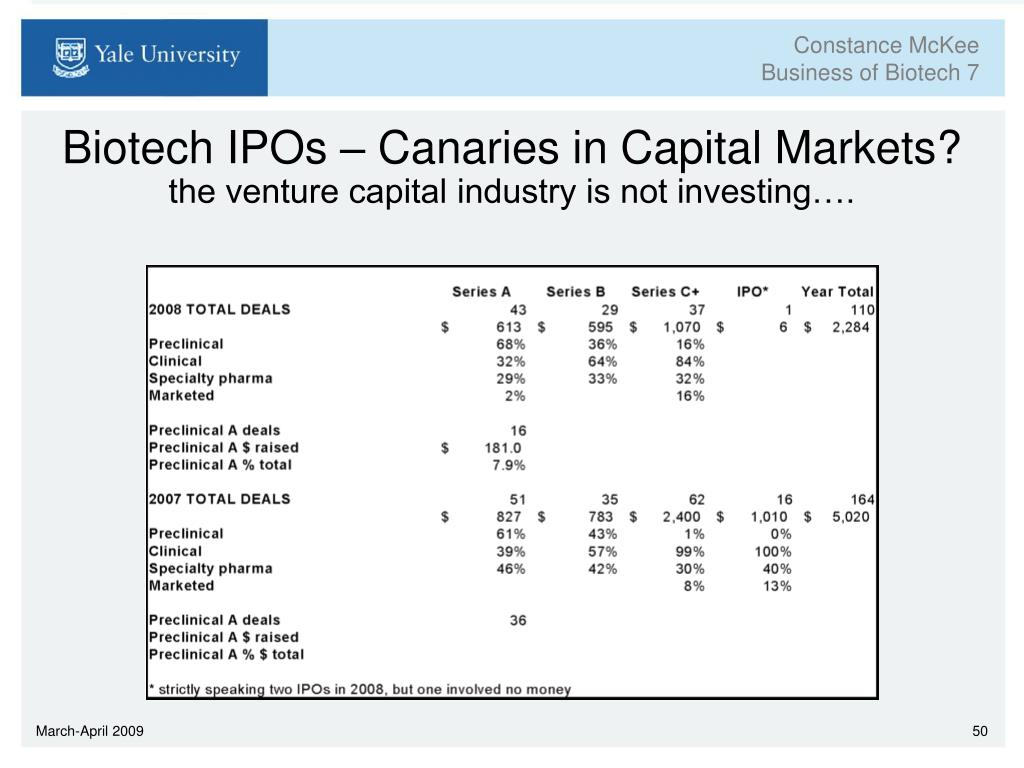 Biotech IPOs – Canaries in Capital Markets?