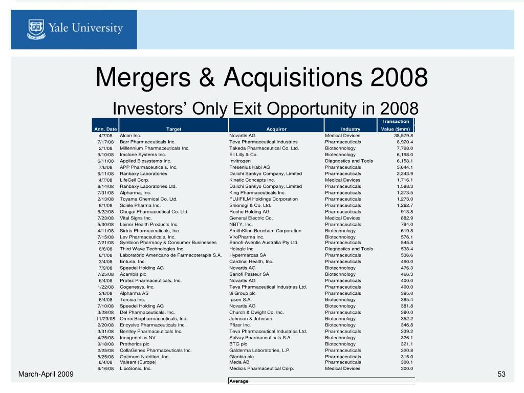 Mergers & Acquisitions 2008