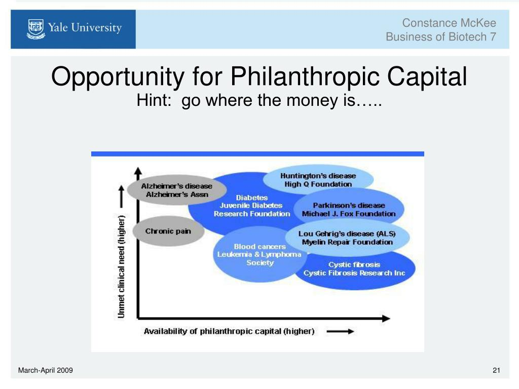 Opportunity for Philanthropic Capital