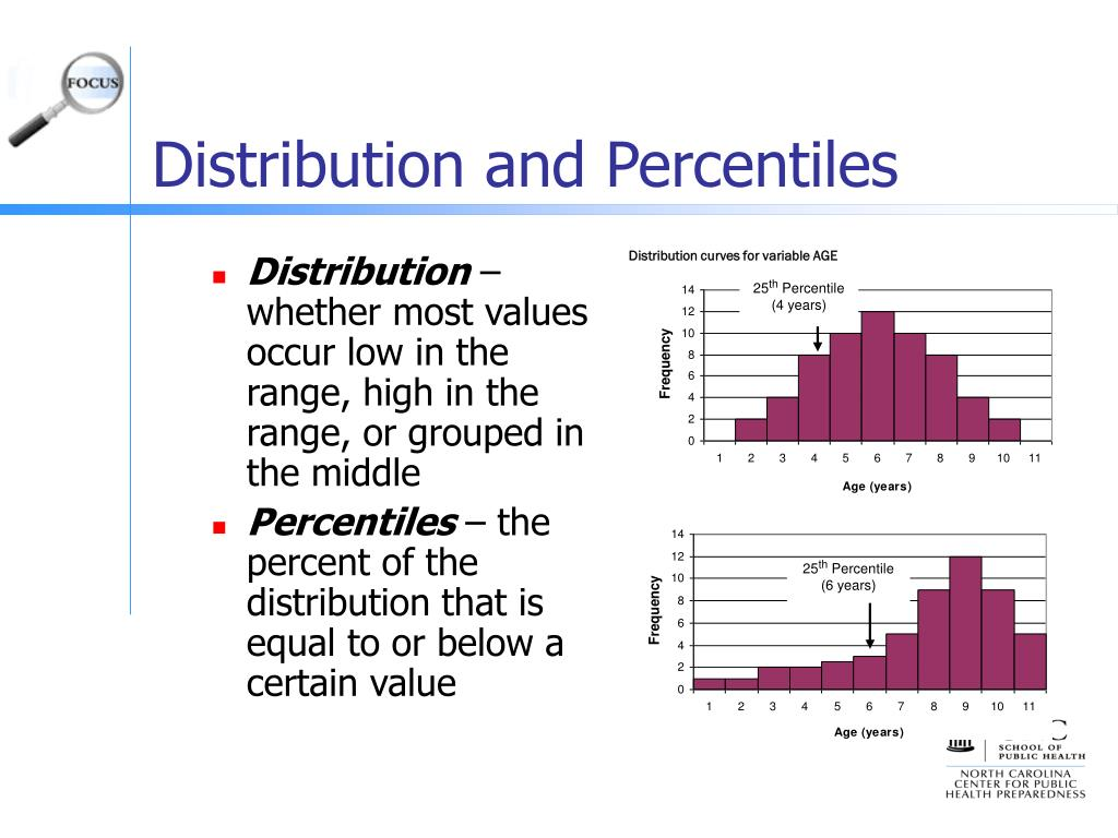 Distribution and Percentiles