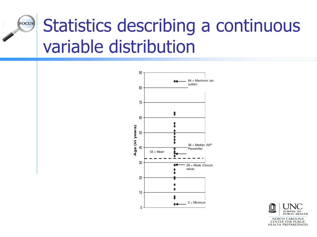 Statistics describing a continuous variable distribution