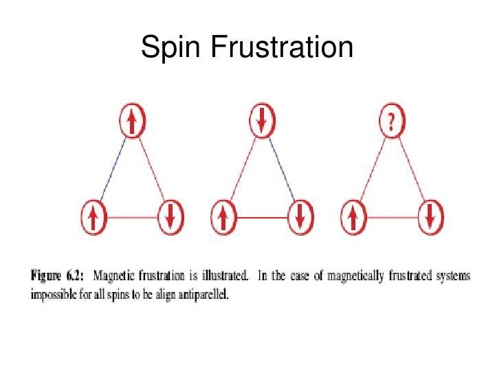 Spin Frustration