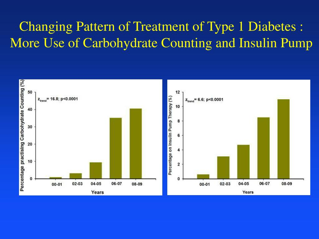 Changing Pattern of Treatment of Type 1 Diabetes :