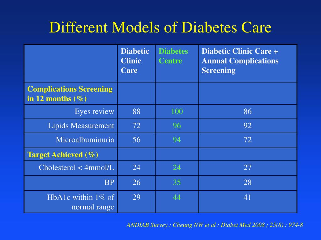 Different Models of Diabetes Care